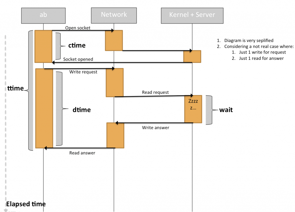 ab (Apache Banchmark) time flow diagram