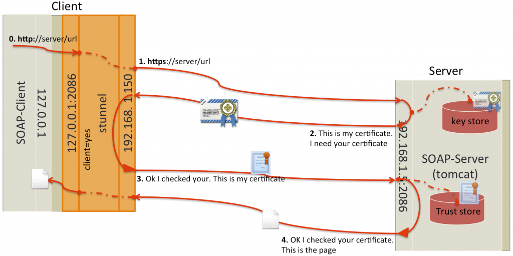stunnel and mutual authentication