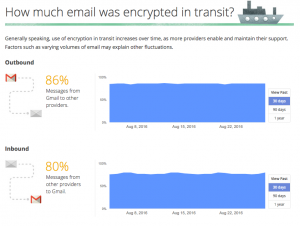 How much email was encrypted in transit
